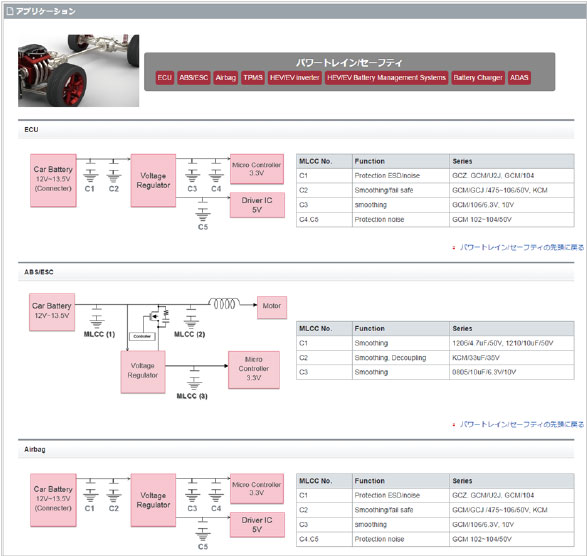 "Special page for automotive applications on ""my Murata"" capacitor site is established (in Japanese, English and Chinese)."