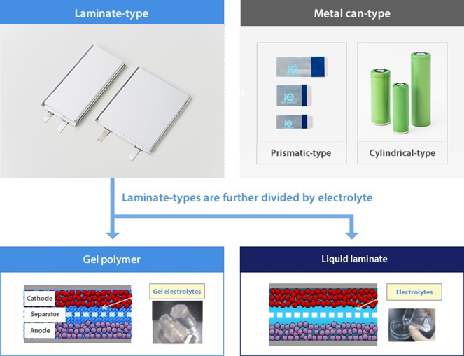 Laminate-type Lithium-ion Batteries