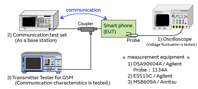 Communication characteristics and voltage fluctuation