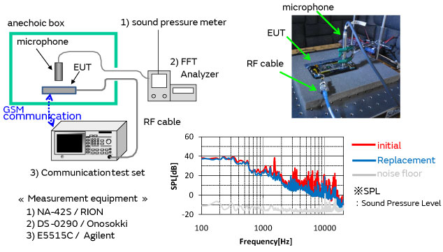 Evaluation of acoustic noise