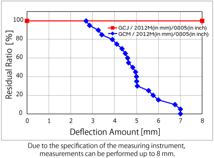 Due to the specification of the measuring instrument, measurements can be performed up to 8 mm.