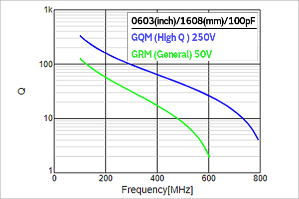 Comparison between Q - Frequency Characteristics