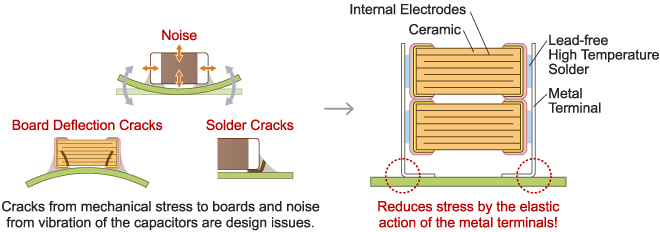 Bond metal terminals to the external electrodes of chips