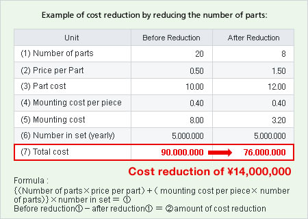 Proposal For Cost Reductions Murata Manufacturing Co Ltd