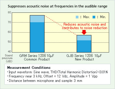 Figure 4. Comparison of Acoustic Pressure between GRM and GJ8 Series