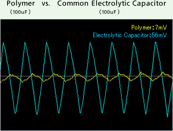 Polymer vs. Common Electrolytic Capacitor