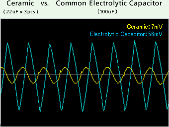 Ceramic vs. Common Electrolytic Capacitor