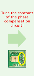 Tune the constant of the phase compensation circuit!