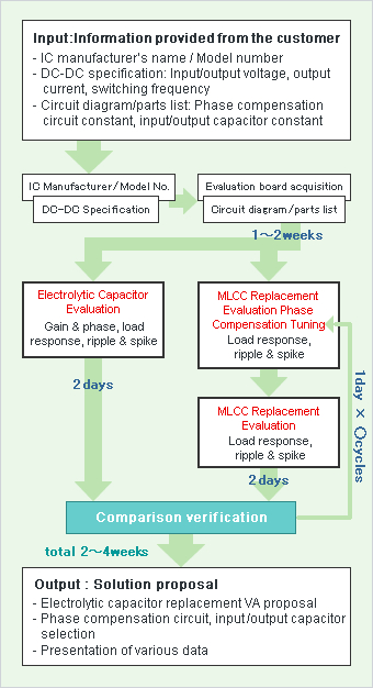 Information on Electrolytic Capacitor Replacement Evaluation Support