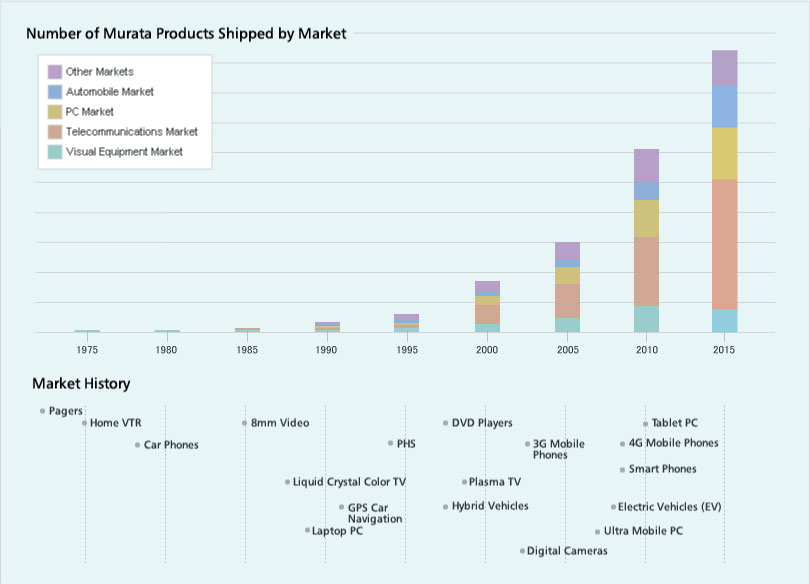 Number of Murata Products Shipped by Market