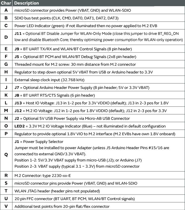 uSD-M2 Adapter - LBEE0ZZ1WE-TEMP | Wi-Fi Modules / Wi-Fi + ...