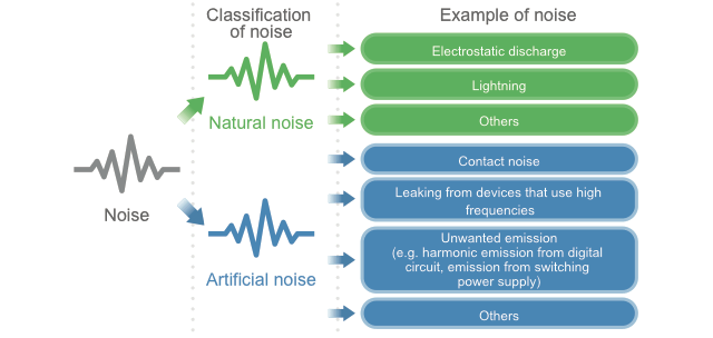 Fig. 1-4 Classification of noise