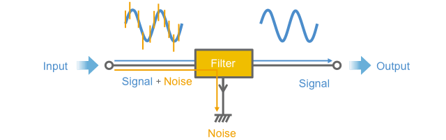 Fig. 1-12 How a filter works