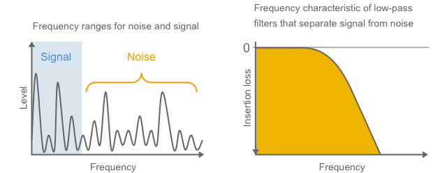 Fig. 1-13 Separation of noise by low-pass filters