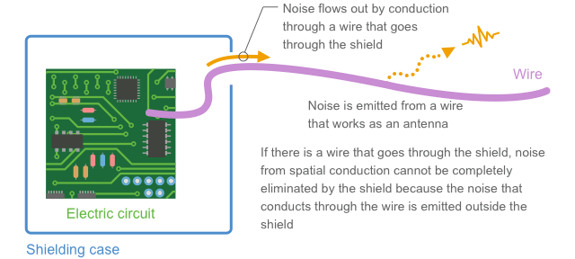 Fig. 1-14 Conductor conduction causes loophole in a shield