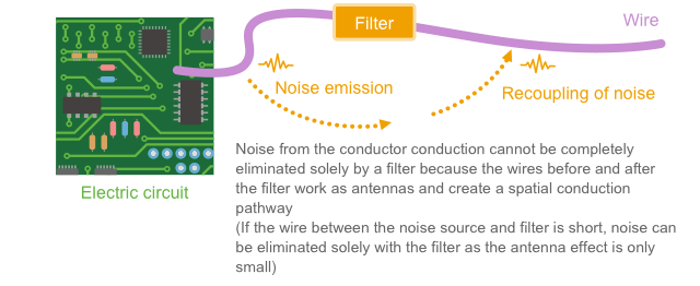 Fig. 1-15 Filter is bypassed by spatial conduction