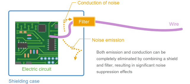 Fig. 1-16 Noise can be shut out by the combination of a filter and shield