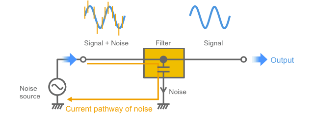 Fig. 1-18 Current pathway of noise