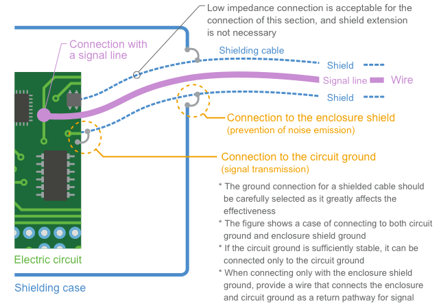 Fig. 1-20 shows an example of ground connection for shielded cables.