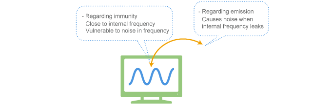 Noise is likely to cause a problem at a specific frequency in analog circuit