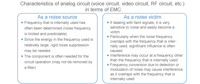 Characteristics of analog circuit in terms of EMC