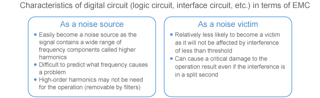 Characteristics of digital circuit in terms of EMC