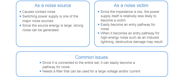 Characteristics of power supply circuit in terms of EMC