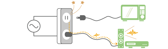 Example of noise interference due to switching surge (when the power plug of an oven is pulled out, a spark comes out and a radio makes noise)