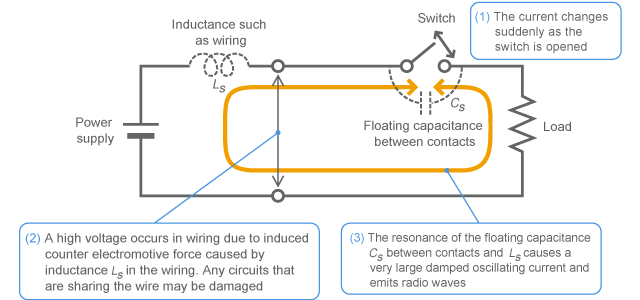 Mechanism of causing switching surge
