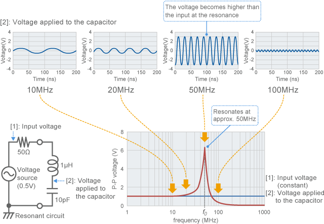 Example of frequency characteristics of resonant circuit (calculated value)