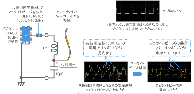 Test circuit with a resonant circuit and antenna connected to a digital signal