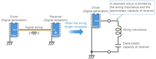 Resonant circuit model by the wiring of digital signal