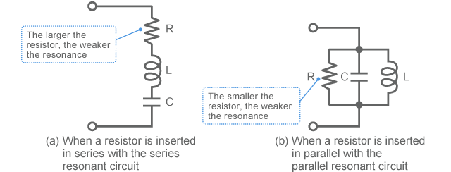 Example of damping by a resistor