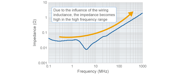 Example of the measurement results of source impedance