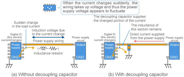 Operation of decoupling capacitor