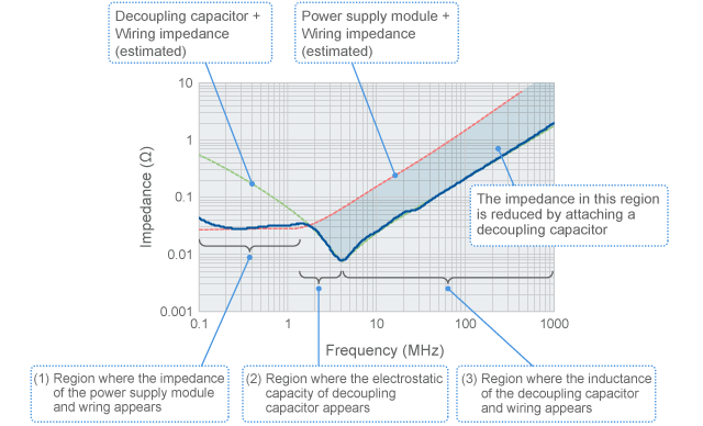 Frequency characteristics of source impedance, and elements that play a role