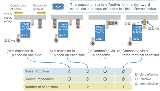 Arrangement of capacitors when noise spreads to both sides