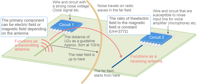 Transition between near field and far field