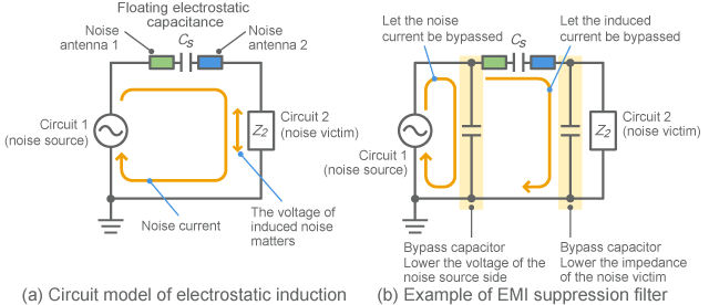 Example of filter configuration effective for electrostatic induction
