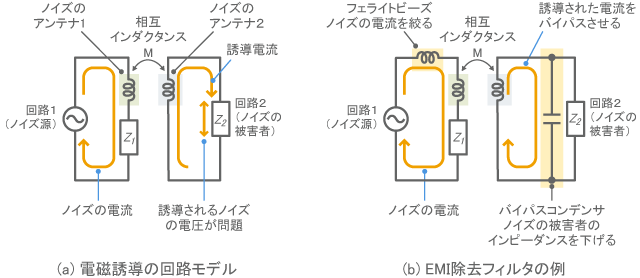 Example of circuit configuration effective for electromagnetic induction
