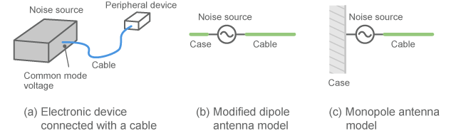 Example of modeling in which an interface cable is understood as an antenna
