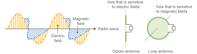 Polarization of radio wave and antenna direction