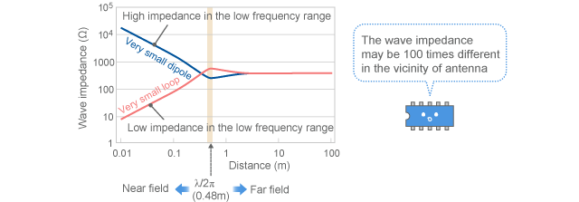 Calculation results of wave impedance