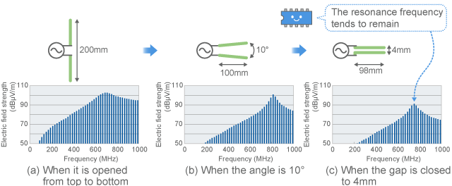 Change in emission by the angle of the lines (calculated values)