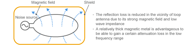 Difficult to shield low frequency magnetic field