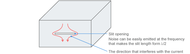 Effect of a slit opening