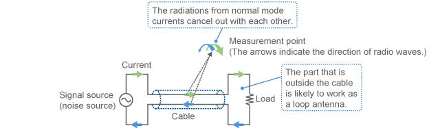 Emission from normal mode current