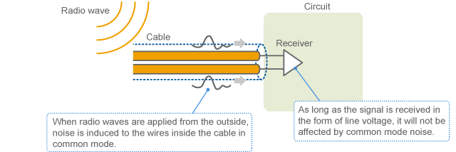 Noise induction to cable