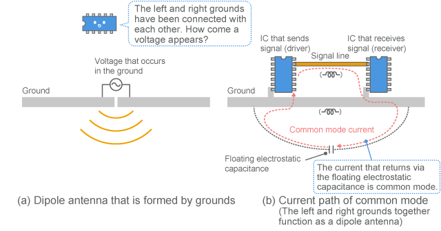 Example of noise emission from the current route and ground