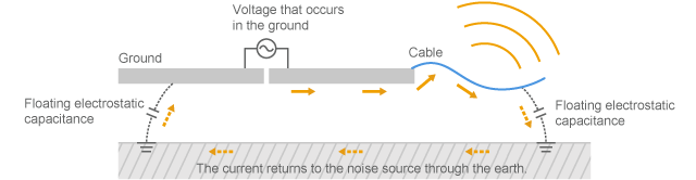 Model in which common mode current is conducted through a cable